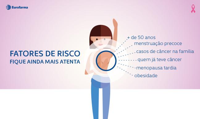 fatores-de-risco-do-cancer-de-mama1